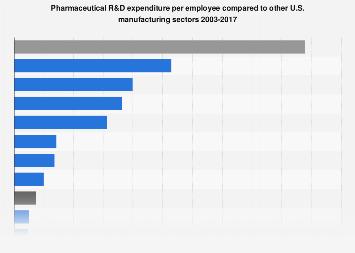 R&D expenditure per employee in U.S. sectors 2001-2015