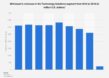McKesson's revenues in the technology solutions segment 2010-2018