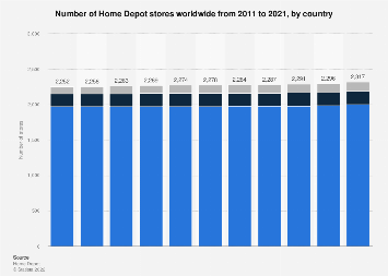 Total number of Home Depot stores worldwide from 2011 to 2017, by country