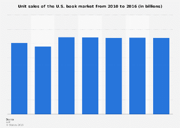 Unit sales of the U.S. book market 2010-2016