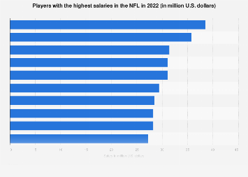 Highest paid NFL players 2019 | Statista