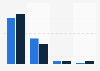 Umfrage zu den Nutzungsorten digitaler Zeitschriften auf dem iPad 2012
