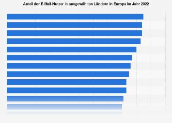 Nutzung von E-Mail in Europa nach ausgewählten Ländern 2017