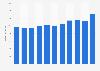 Umsatz der deutschen Wellpappenindustrie bis 2017
