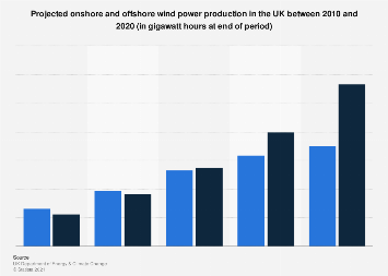 Projected onshore and offshore wind power production - UK 2010-2020