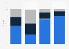 Streaming oder Downloads bei der Online-Mediennutzung im Jahr 2011
