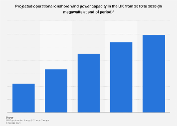 Onshore wind power capacity in the UK 2010-2020