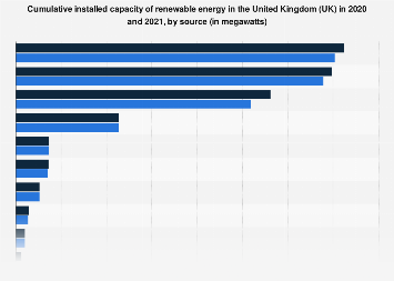 Cumulative installed Capacity of renewable electricity in the UK 2017 ,by source