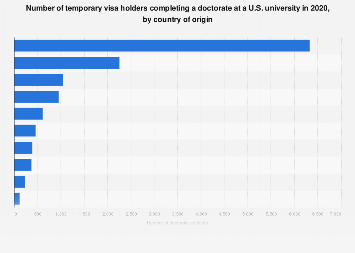 Temporary visa holders completing U.S. doctorates in 2016, by country of origin