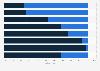 Umfrage zum Verzicht auf das Internet oder den Fernseher 2012