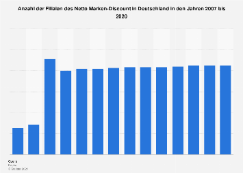 Filialen von Netto Marken-Discount in Deutschland bis 2017