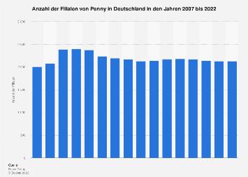 Filialen von Penny in Deutschland bis 2016