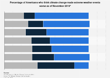 Extreme weather conditions: Americans' views and concerns
