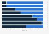 Umfrage zum Verzicht auf das Internet oder die Zeitung 2012