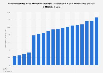 Umsatz von Netto Marken-Discount in Deutschland bis 2017