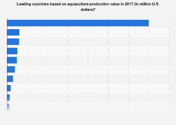 Major countries in production value of aquaculture 2015