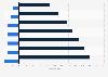 Unisex-Tarife in der PKV - Beitragsveränderungen 2012