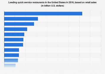 Leading quick service restaurants in the U.S. 2016, based on retail sales
