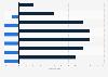 Unisex-Tarife in der BU-Versicherung - Beitragsveränderungen 2012