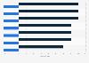Unisex-Tarife in der privaten Rentenversicherung - Beitragsveränderungen 2012