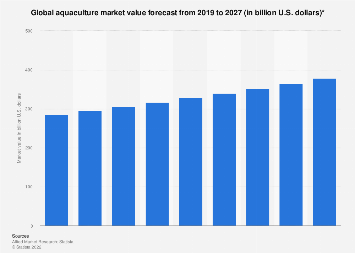 Total aquaculture production value worldwide 2001-2014
