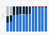 Umsatzverteilung von Kering (PPR) nach Segmenten bis 2017