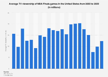 Nba Finals Average Us Tv Viewership 2002 2019 Statista