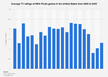 NBA Finals TV ratings in the U.S. 2002-2019