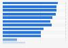 Anzahl der Athleten bei Paralympischen Sommerspielen 1960-2016