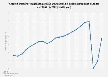Anzahl beförderter Flugpassagiere von Deutschland nach Europa bis 2018