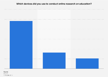 Device used when conducting online research on education in the U.S. Q3 2011