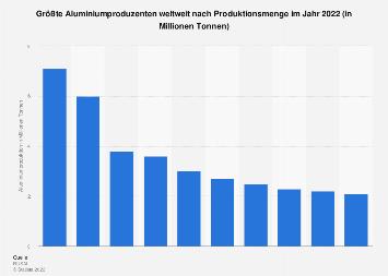 Primäraluminium - Größte Produzenten weltweit nach Produktionsmenge 2017