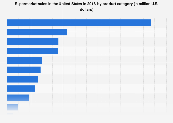 Supermarket sales in the U.S. 2016, by product category