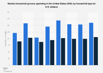 Weekly U.S. household grocery expenditure by household type 2017
