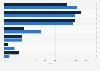 Kriterien erfolgsabhängiger Vergütung (EaV) von Mediaagenturen im Jahr 2011