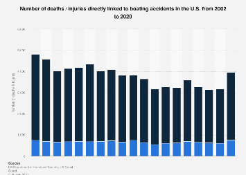 Number of deaths / injuries directly linked to boating accidents in the U.S. 2016