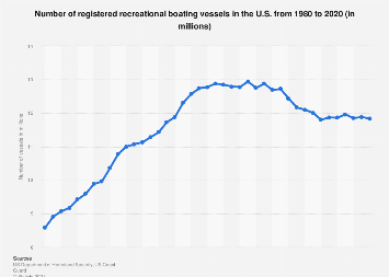Number of registered recreational boating vessels in the U.S. 1980-2017