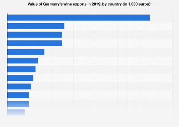 Value of Germany's wine exports by country 2016
