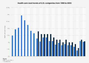 U.S. health care cost trends for companies 1999-2018
