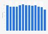 Kupferproduktion - Anteil von recyceltem Kupfer weltweit bis 2014