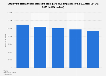 Employers' health care costs per employee in the U.S. 2015-2018