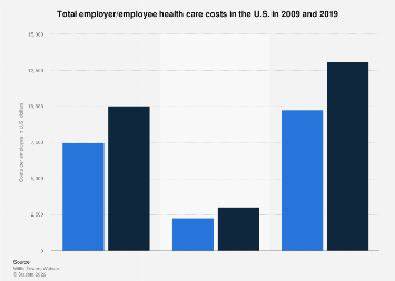 U.S. employer and employee health care costs in 2009 and 2017