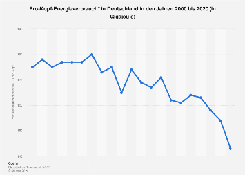 Pro-Kopf-Energieverbrauch in Deutschland bis 2016