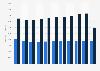 RUSAL - Produktion von Primäraluminium und Aluminiumoxid bis 2018
