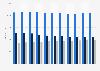 Filialen der Aldi-Gruppe in Deutschland bis 2017