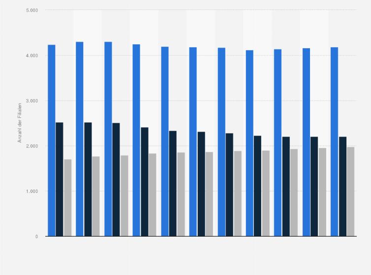 Anzahl Der Aldi Filialen In Deutschland Statista