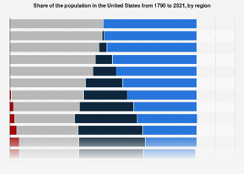 Change in the regional distribution of the U.S. population from 1790-2015