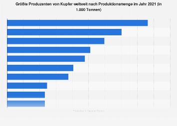 Kupfer - Größte Produzenten weltweit nach Produktionsmenge 2016
