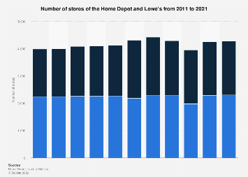 Number of stores of the Home Depot and Lowe's worldwide 2011-2016