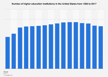 Number of higher education institutions in the U.S. from 1980-2016